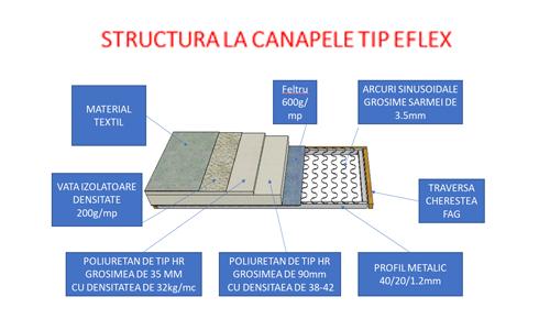 structura canapele tip eflex