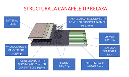 structura canaele tip relaxa